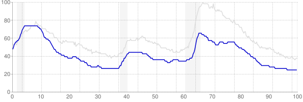 New Hampshire monthly unemployment rate chart from 1990 to July 2019